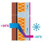 Die Luftspalte lässt die konstante Feuchtigkeit des Wärmeschutzstoffes einhalten und das Wärmedämmungsvermögen verbessern