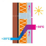 The sun energy is absorbed by the facing material the air gap ensures its fast cooling