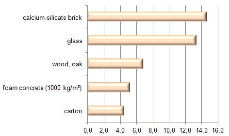 Thickness of building materials layer at R=0, 18 m²K/W