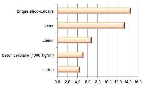 Epaisseur de la couche des matériaux à R=0,18 m²К/W