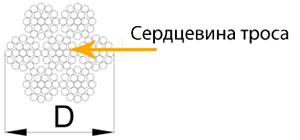 Трос со стальной сердцевиной (поперечное сечение)