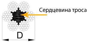 Трос с полимерной сердцевиной  (поперечное сечение)