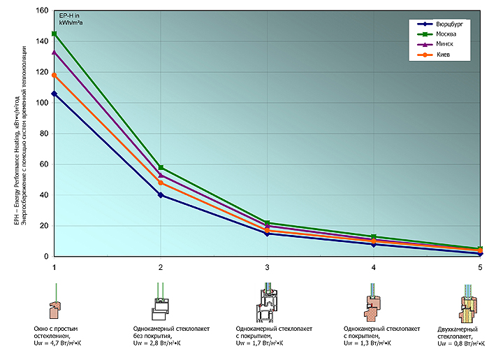 Описание: Энергосбережение при использовании алюминиевой роллеты, с Rsh = 0,02 м2К/Вт и 4 классом воздухонепроницаемости для различных типов окон и городов Вюрцбург, Минск, Москва, Киев в зависимости от класса воздухонепроницаемости