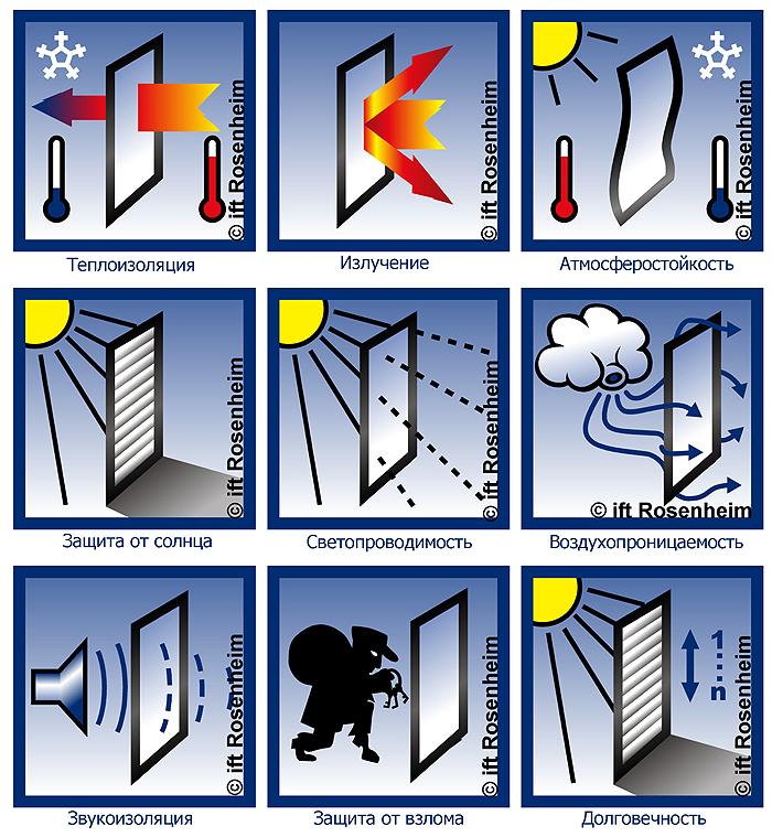 Описание: Важные факторы, влияющие на систему временной теплоизоляции